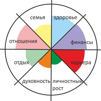 как построить колесо баланса