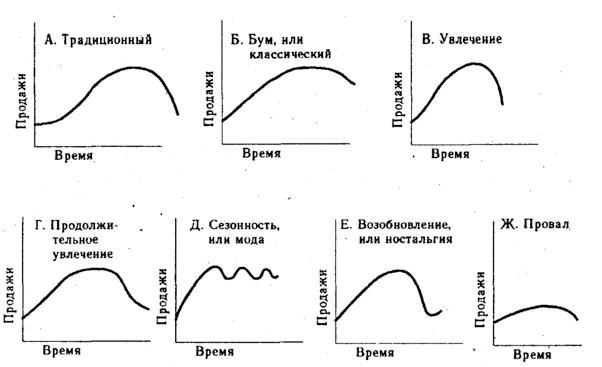 разновидности жизненного цикла