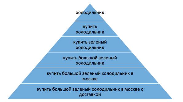 пирамида запросов