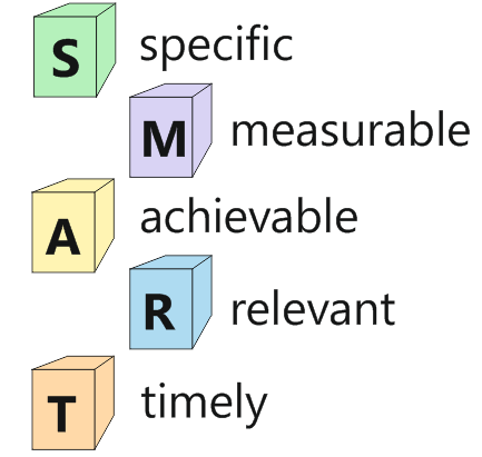 критерии цели smart