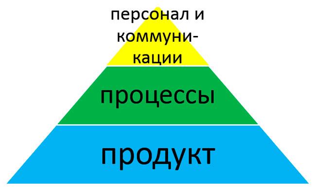 fokus-na-klienta-shema