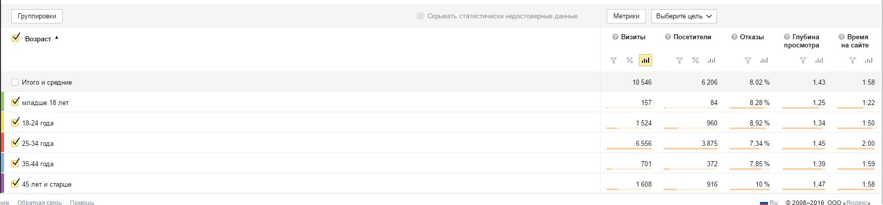 Статистика Яндекс Метрики о просмотрах сайта с мобильных телефонов