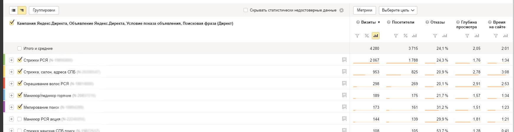 Отчет о кампании в Директе в Яндекс Метрике