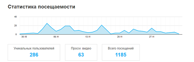 statistika-prosmotrov-na-boomstarte